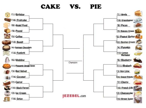 Tasty Treats Oh So Sweet Bracketology